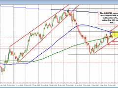 AUDUSD backs off after testing 100 hour MA/50% retracement