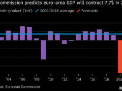 European Commission sees euro area GDP falling by 7.7% this year