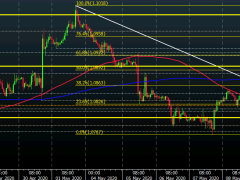 EUR/USD buyers try to wrestle back some near-term control to start the session
