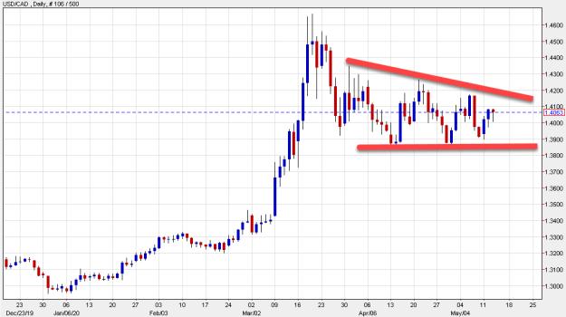 USD/CAD range trade around 1.40 continues