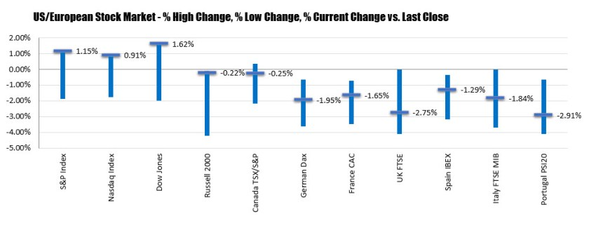 Major indices and moved higher in the US