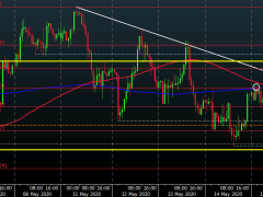 AUD/USD a little higher on positive risk tones but sellers keep near-term control