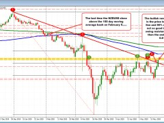 NZDUSD runs/breaks higher but with work to do