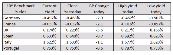 But off lowest levels for the day_