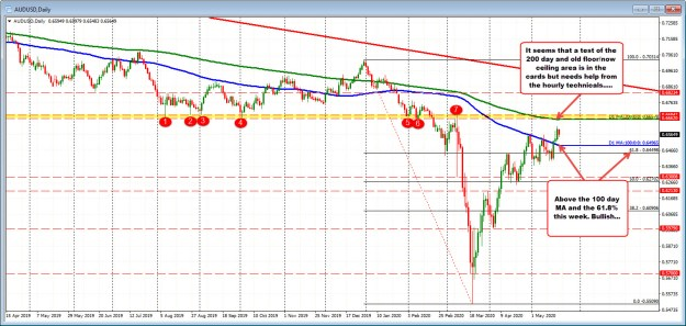 The AUDUSD on the hourly chart.