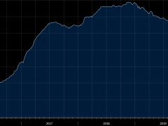 Baker Hughes US weekly oil rig count 237 vs 244 prior