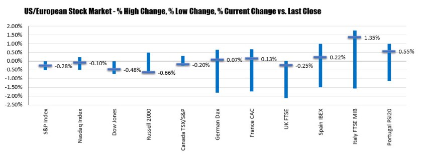 European major indices closed well off lows