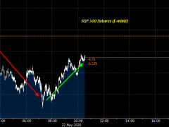 US futures keep lower, but off earlier lows ahead of North American trading