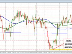 USDCHF runs to new low after NY correction stalls ahead of its 100 day MA