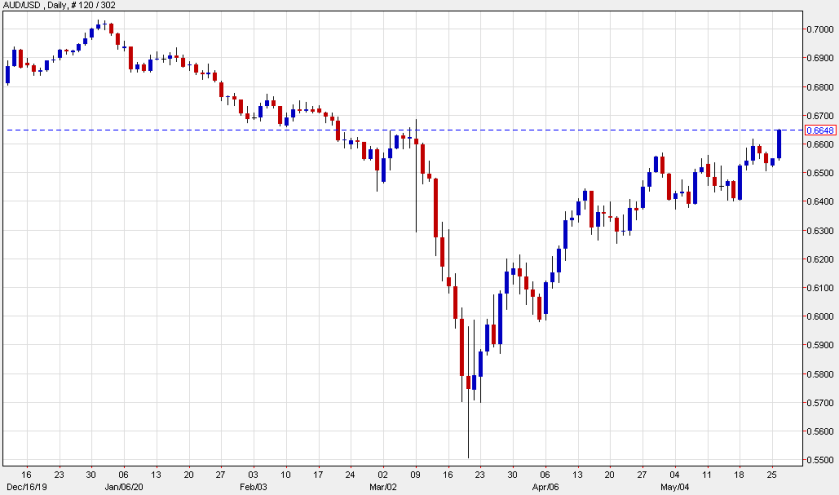 AUD/USD is back to where it was in mid-February