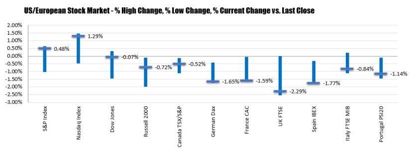 Dow has best performance in 7 weeks. Second straight week of gains forthe major indices_