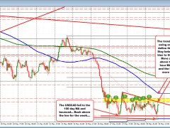 USDCAD bounces off the 100 day MA as dip buyers enter, but buyers have work to do