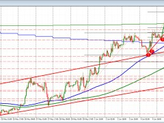 GBPUSD tests support at 200 day MA and trend line