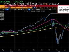 US stocks close sharply higher. NASDAQ prints a new all-time high