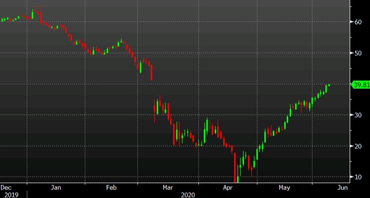 Crude starts the week higher