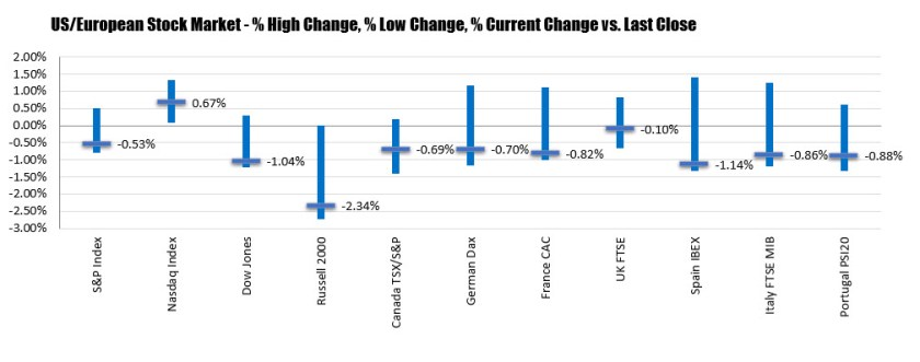 US major indices close well off the high levels