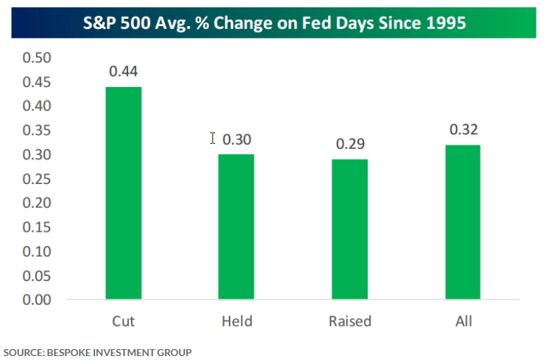 The FOMC day effect on the stock maret