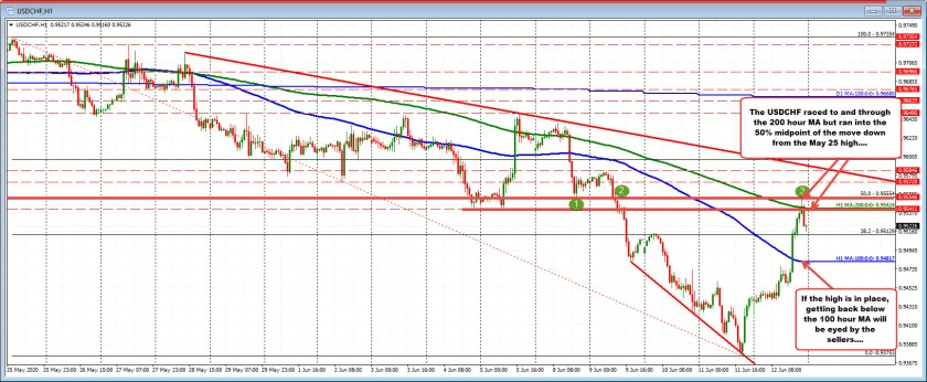 USDCHF stalled ahead of the 50% and near the 200 hour MA