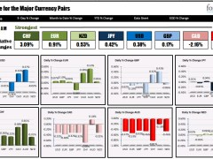 The CHF is the strongest and the AUD is the weakest as NA traders enter for the day