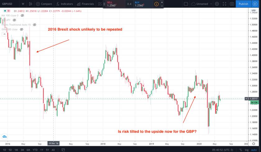 GBP upside?