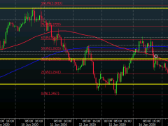 Cable continues push and pull between key moving average levels; BOE in focus