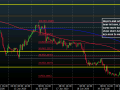Cable stays in a tug of war just under the 1.2500 level