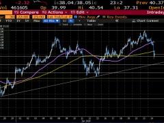 WTI crude oil futures settle at $38.01