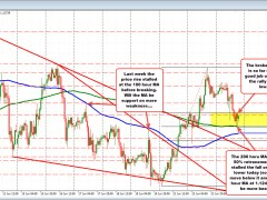 EURUSD remains above the 200 hour MA/50% retracement