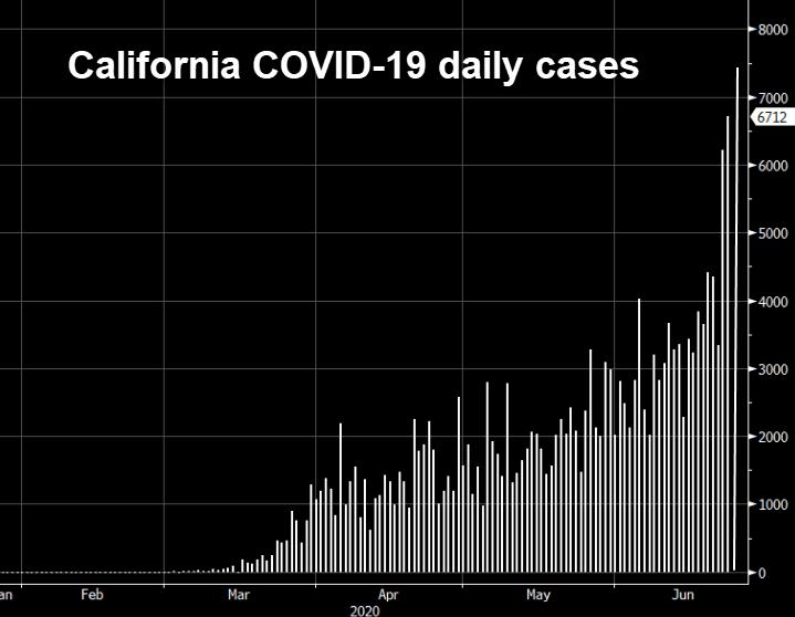 California COVID-19 cases