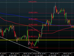 EUR/USD keeps more choppy just above 1.1200 for now
