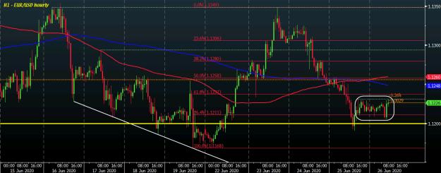 EUR/USD H1 26-06