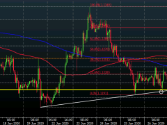 EUR/USD nears another test of 1.1200 as the dollar keeps firmer