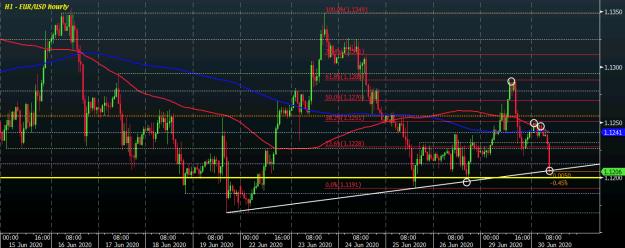 EUR/USD H1 30-06