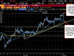 Gold trades below its 200 hour moving average
