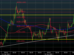 EUR/USD tests last week's high amid weaker dollar to start the session