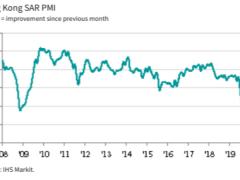 Hong Kong June PMI improves to 49.6 (prior 43.9)