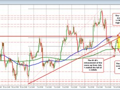 The EURUSD trades between the 100 and 200 hour MA