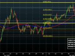AUD/USD slips further on the day, sellers start to seize near-term control