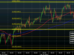 AUD/USD a little lower on risk struggles, but sellers have more work to do