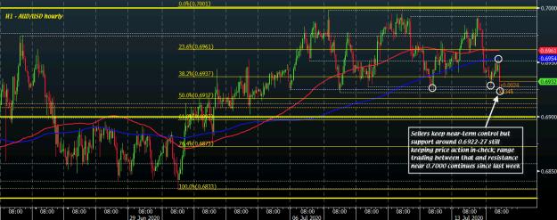 AUD/USD H1 14-07