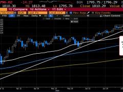 Gold back below $1800