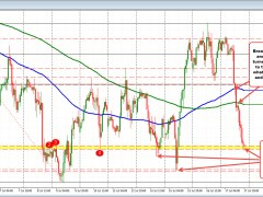 Sellers continue the run lower in the USDCHF