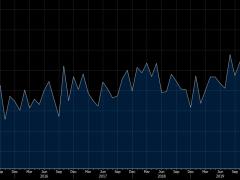 US June housing starts 1186K vs 1189K expected