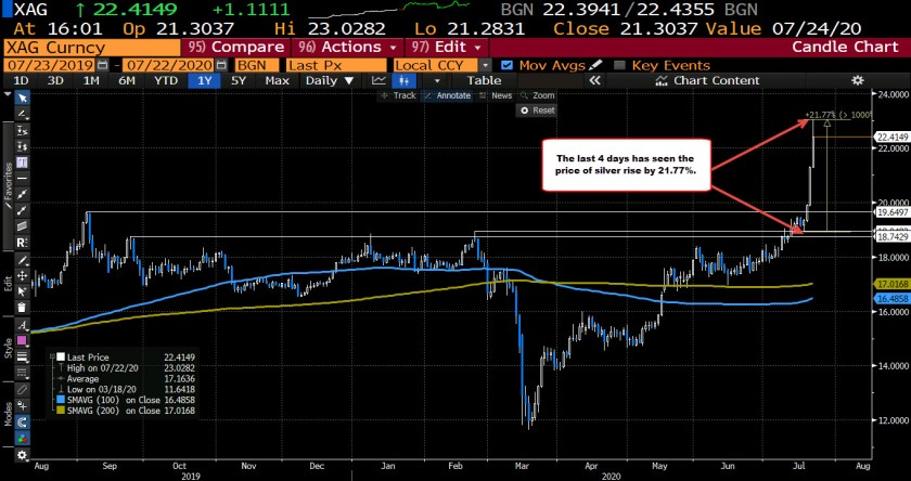 Silver on the daily chart shows a 21.7% increase over the last 4 trading days