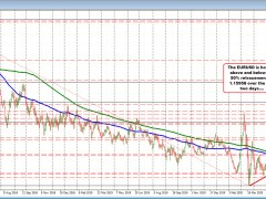EURUSD consolidates above and below its long-term 50% retracement level