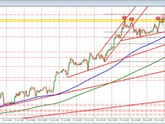 EURUSD trades to a new session high. Keeps the buyers in firm control