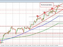 GBPUSD trades to new session high