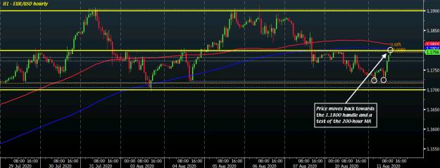EUR/USD H1 11-08
