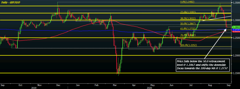 GBP/USD D1 11-09