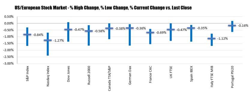 Dow snaps 4 day win streak